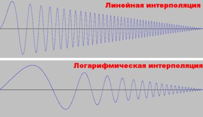 Простой способ генерации сигналов разной формы в аудио редакторе Audacity - картинка