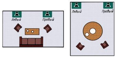 Как правильно разместить акустическую систему 2.0 в комнате картинка