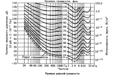 кривые равной громкости - термины звук