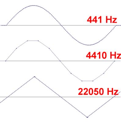 Так ли хорош цифровой звук - частота дискретизации и теорема Котельникова