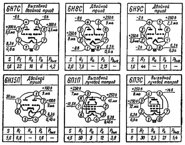 цоколевка ламп 6Н7С, 6Н8С, 6Н9С, 6Н15П, 6П1П, 6П3С радиолампы ссср