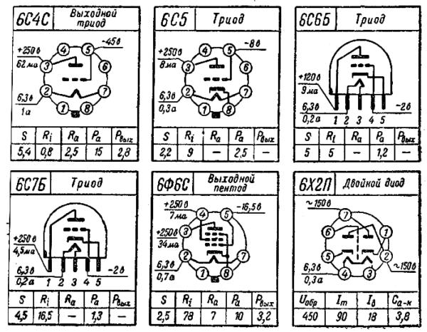 цоколевка ламп 6С4С, 6С5, 6С6Б, 6С7Б, 6Ф6С, 6Х2П радиолампы ссср