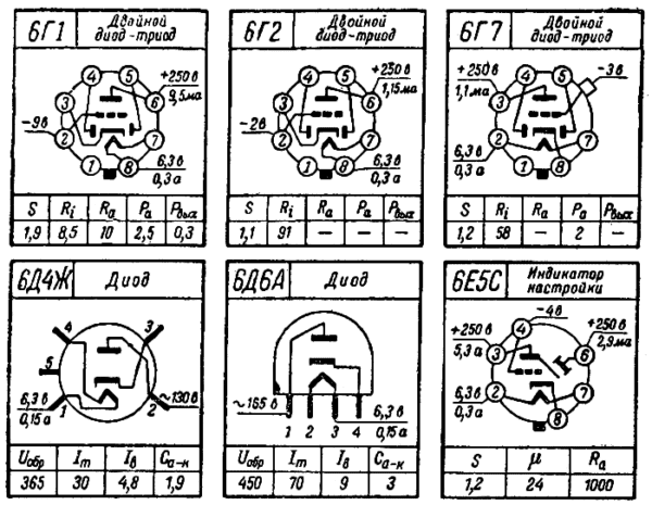 цоколевка ламп 6Г1, 6Г2, 6Г7, 6Д4Ж, 6Д6А, 6Е5С радиолампы ссср