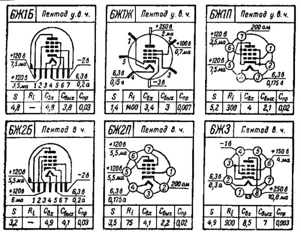 цоколевка ламп 6Ж1Б, 6Ж1Ж, 6Ж1П, 6Ж2Б, 6Ж2П, 6Ж3 радиолампы ссср