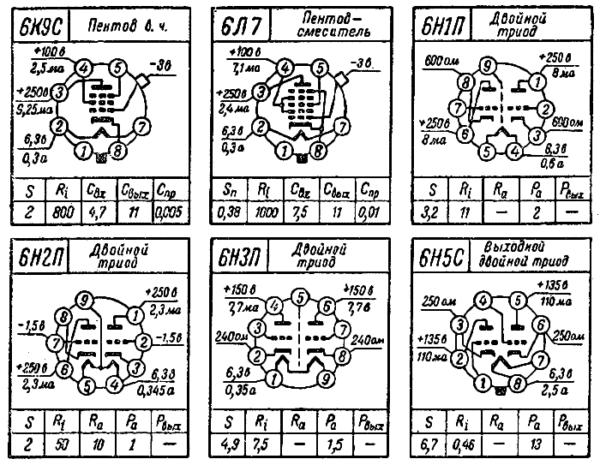 цоколевка ламп 6К9С, 6Л7, 6Н1П, 6Н2П, 6Н3П, 6Н5С радиолампы ссср