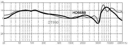 Superlux HD668B - пожалуй лучшие китайские наушники с хорошим звуком
