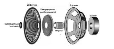 кпд динамиков, устройство динамика - изображение