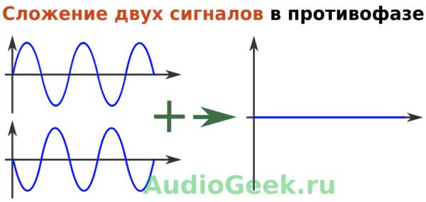 Как работают наушники с активным шумоподавлением