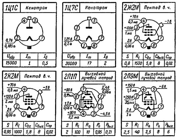 цоколевка ламп 1Ц1С, 1Ц7С, 2Ж2М, 2К2М, 2П1П, 2П9М радиолампы ссср