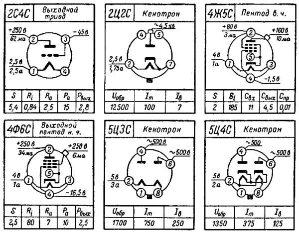 цоколевка ламп 2С4С, 2Ц2С, 4Ж5С, 4Ф6С, 5Ц3С, 5Ц4С радиолампы ссср