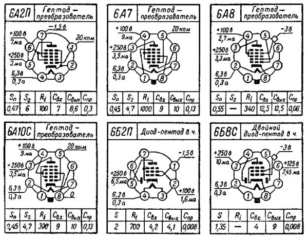цоколевка ламп 6А2П, 6А7, 6А8, 6А10С, 6Б2П, 6Б8С радиолампы ссср