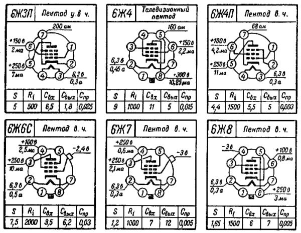 цоколевка ламп 6Ж3П, 6Ж4, 6Ж4П, 6Ж6С, 6Ж7, 6Ж8 радиолампы ссср
