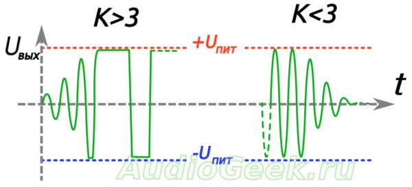 Простой и качественный генератор синусоидального сигнала на мосту Вина
