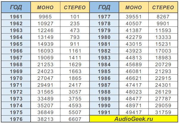 Номер пластинки и другая информация на ее этикетке таблица номеров по годам