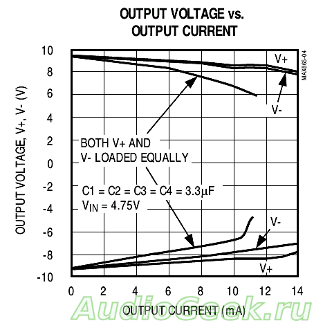Отрицательное напряжение из положительного на MAX660 и MAX865
