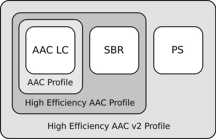 Формат HE-AAC, его версии и их отличия