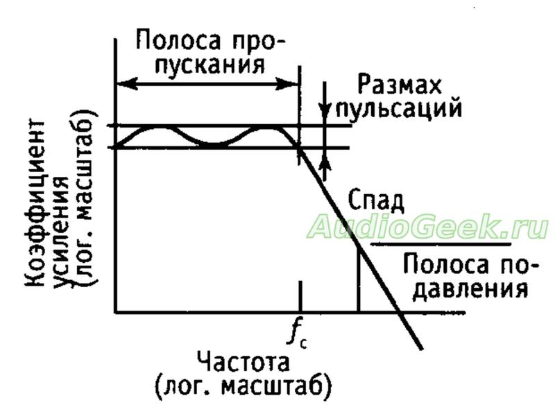 термины по активным фильтрам, фчх