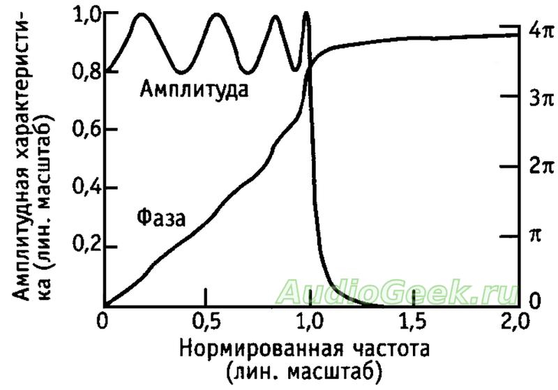 АЧХ и ФЧХ фильтра Чебышева 8-го порядка