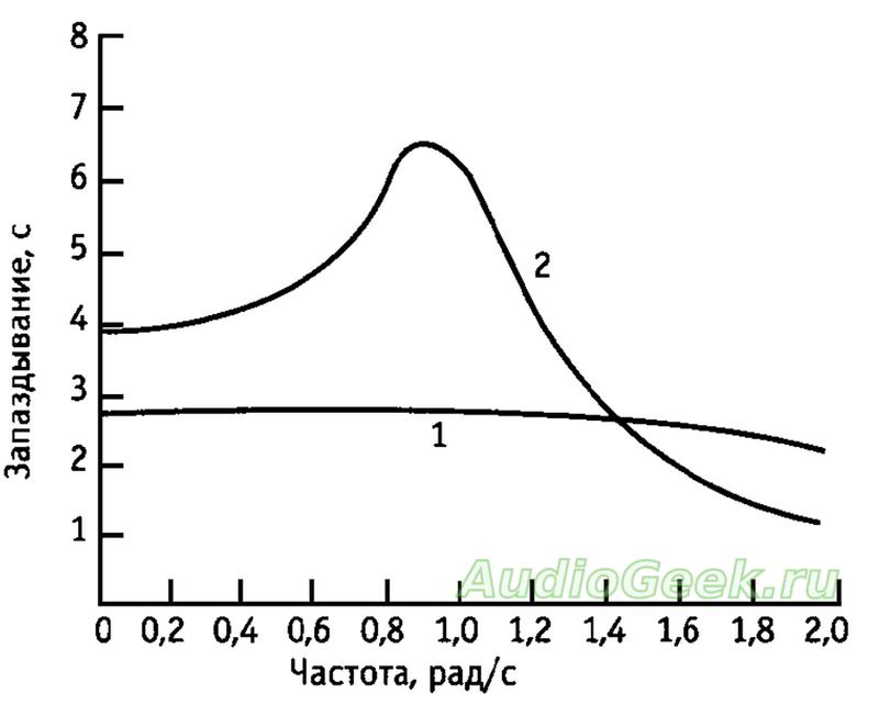 фазово частотная характеристика фильтров бесселя и баттерворда