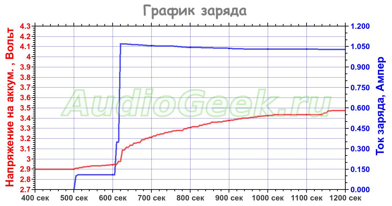 график заряда li ion аккумулятора