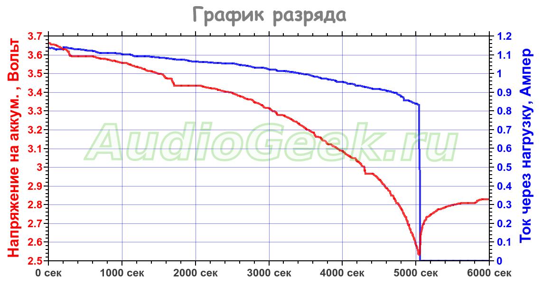 график разряда li ion аккумулятора